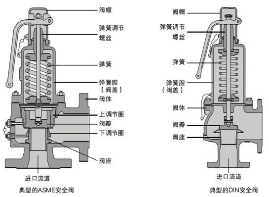 [推荐]锅炉安全阀的作用