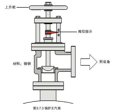 蒸汽锅炉安全阀