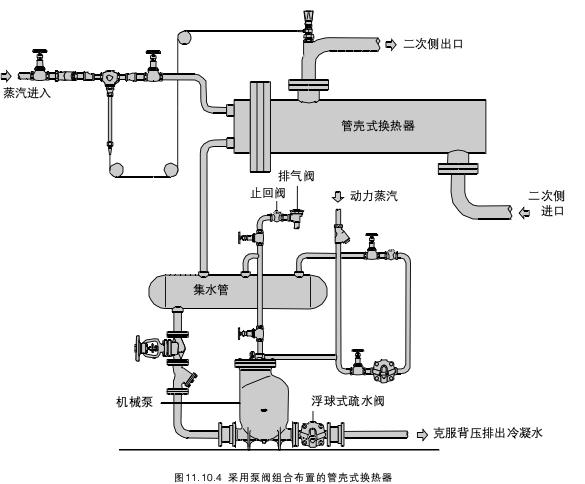 [注意]蒸汽疏水阀的选型-空间加热设备