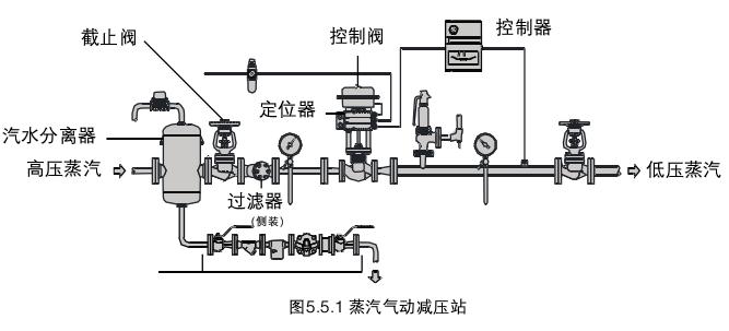 [推荐]调节阀的系统安装和调试