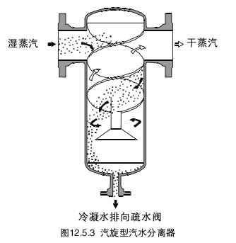 锅炉蒸汽汽水分离器结构图