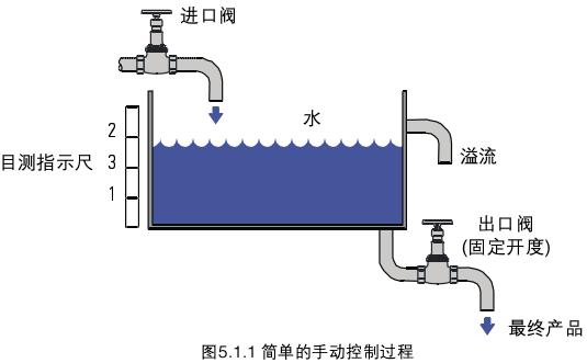 对上面所提到的流体而言,控制过程通常要求测量其温度,压力,液位,湿图片