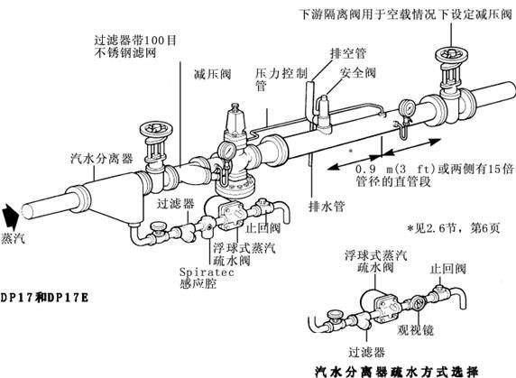2. 3管道口径 阀门两侧的管道必须要选好口径使流速小超过30 m/s <98 ft/s)这意味着合适阀门的口径会小于它所连接管道的口径 2.4管线应力 由膨胀或小适当支撑引起的管线应力小能加在阀体上 2. 5隔离阀 它们最好选用个口径阀。 *2. 6冷凝水排除 为保证供应干蒸汽在阀门上游推荐安装一套带疏水阀的汽水分离器 如果阀门后的低压段有管道提升那么还须安装一个排水点使阀门在停机后排水 2.