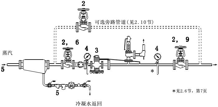 如果必须保证流经阀门的蒸汽一直供应,应该安装旁路使减压阀维修时图片